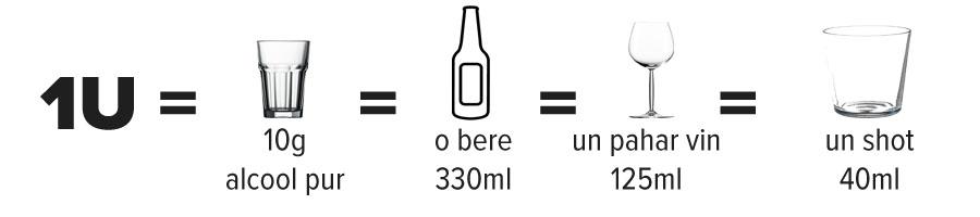 În toată lumea se bea. În ultimii 25 ani, consumul global de alcool a crescut cu 10% fiindcă a crescut consumul în Asia, China, India, Africa. Europa continuă să fie continentul cu cel mai înalt nivel, deși a scăzut cu 11 %, fiind urmată de continentul american (Analiza de situație pe 2017). Din cei peste 266 milioane de europeni care consumă alcool cel puțin ocazional, 58 milioane sunt mari băutori, 23 milioane sunt dependenţi de alcool (Anderson &, Baumberg, 2006, p. 3; ARPS, 2013), iar 9 din 10 alcoolici nu primesc tratament. Există indicații științifice care determină care e cantitatea de alcool recomandată: la bărbați nu mai mult de 2 unități pe zi, maxim 14 unități pe săptămână, iar la femei nu mai mult de 1 unitate pe zi, maxim 7 unități pe săptămână. O unitate înseamnă 1 bere de 330 ml, 1 pahar de vin de 125 ml sau un shot de tărie (vodcă, țuică) de 40 ml.